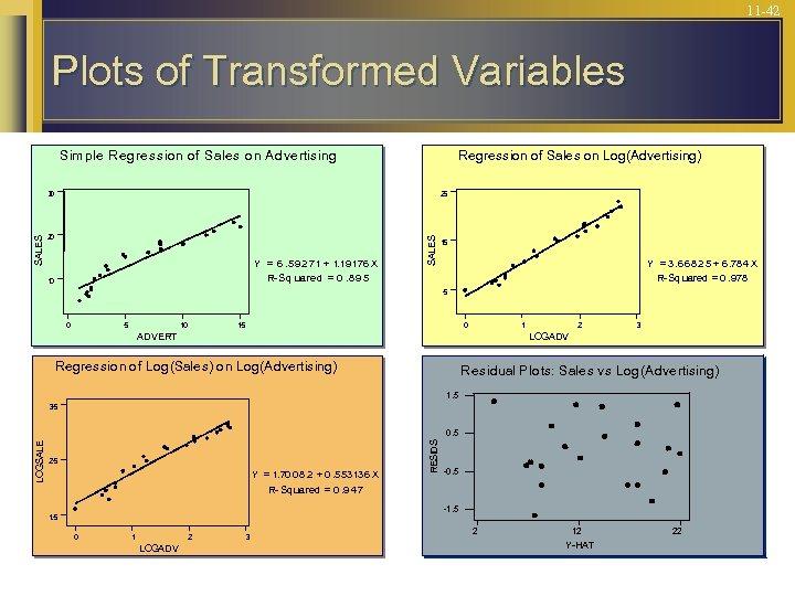 11 -42 Plots of Transformed Variables Sim ple Regression of Sales on Advertising Regression