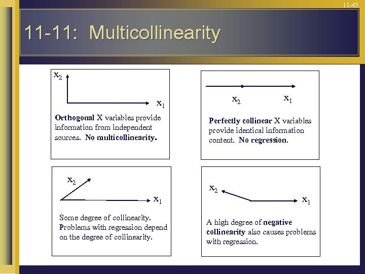 11 -45 11 -11: Multicollinearity x 2 x 1 Orthogonal X variables provide information