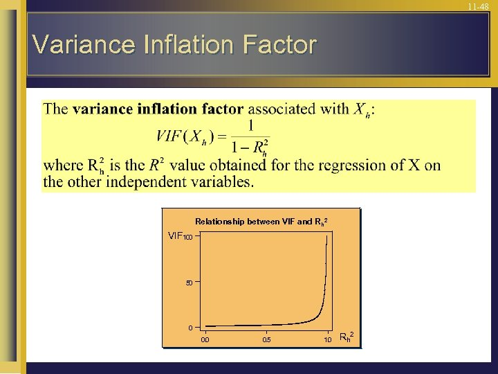 11 -48 Variance Inflation Factor Relationship between VIF and R h 2 VIF 100