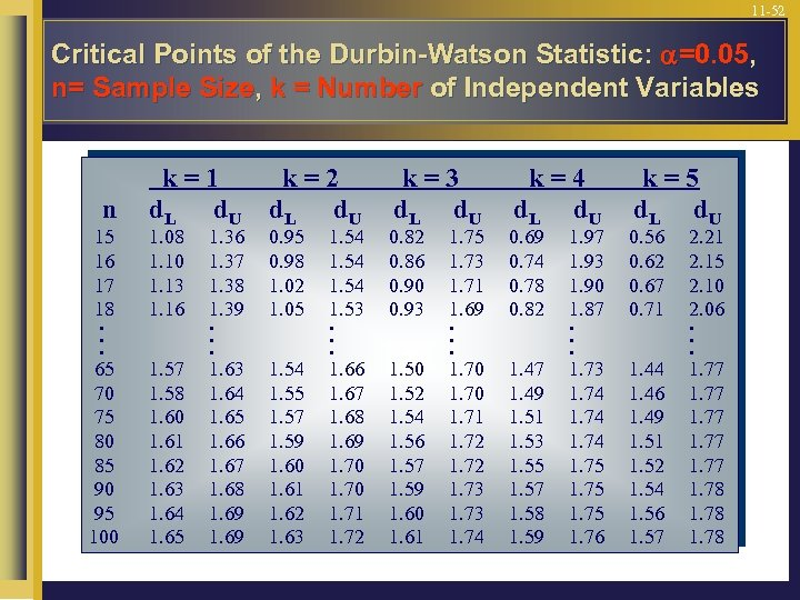 11 -52 Critical Points of the Durbin-Watson Statistic: =0. 05, n= Sample Size, k