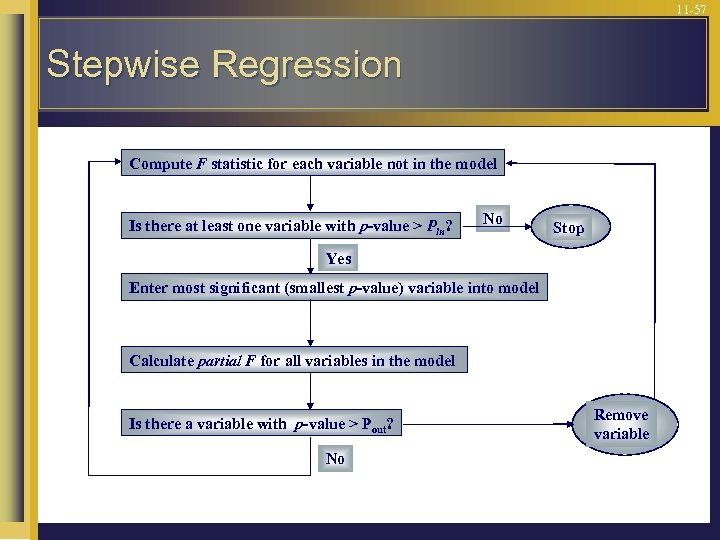 11 -57 Stepwise Regression Compute F statistic for each variable not in the model