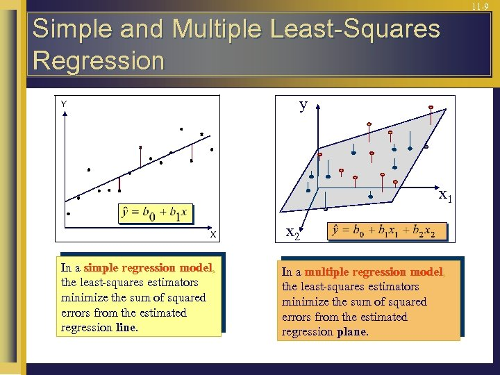 11 -9 Simple and Multiple Least-Squares Regression y Y x 1 X In a