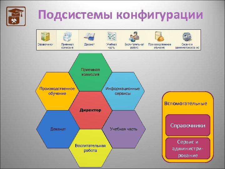 Подсистемы конфигурации Вспомогательные Справочники Сервис и администрирование