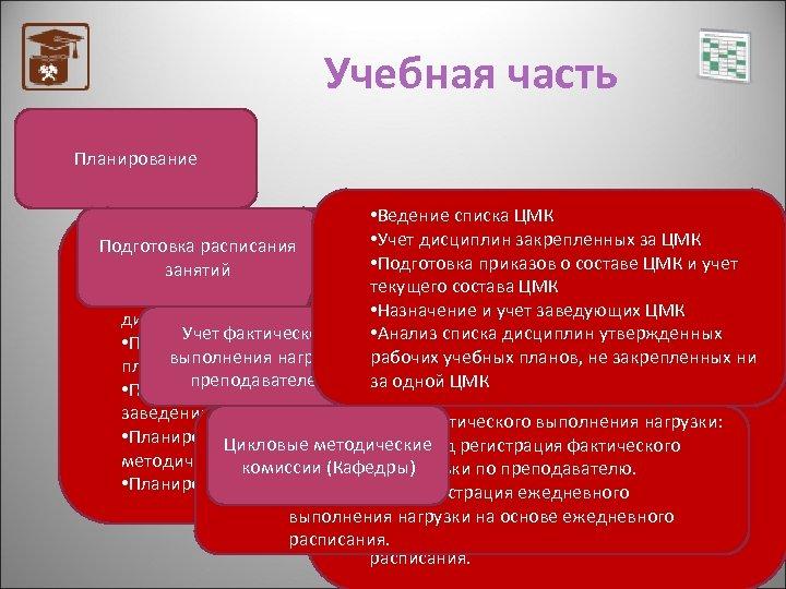 Учебная часть Планирование • Ведение списка ЦМК • Хранение основных параметров используемых Подготовка расписания