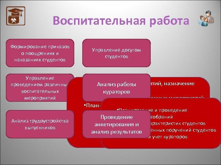 Воспитательная работа Формирование приказов о поощрениях и наказаниях студентов Управление проведением различных воспитательных мероприятий