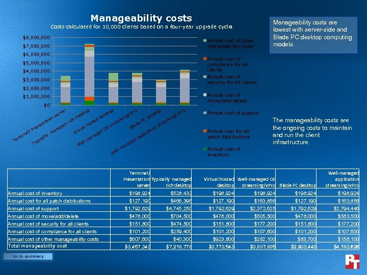 Manageability costs Costs calculated for 10, 000 clients based on a four-year upgrade cycl