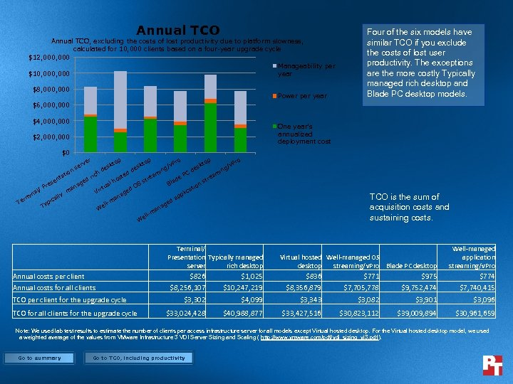 Annual TCO, excluding the costs of lost productivity due to platform slowness, calculated for
