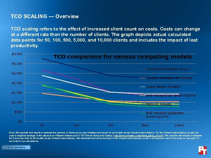 TCO SCALING — Overview TCO scaling refers to the effect of increased client count