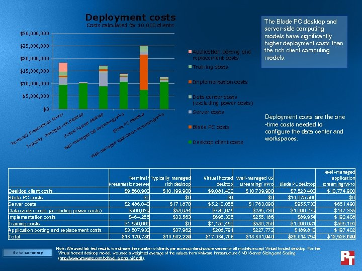 Deployment costs Costs calculated for 10, 000 clients $30, 000 $25, 000 Application porting