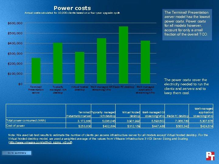 Power costs The Terminal/ Presentation server model has the lowest power costs. Power costs