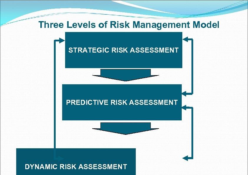 Three Levels of Risk Management Model STRATEGIC RISK ASSESSMENT PREDICTIVE RISK ASSESSMENT DYNAMIC RISK