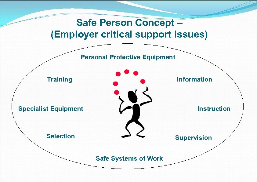 Safe Person Concept – (Employer critical support issues) Personal Protective Equipment Training Information Specialist
