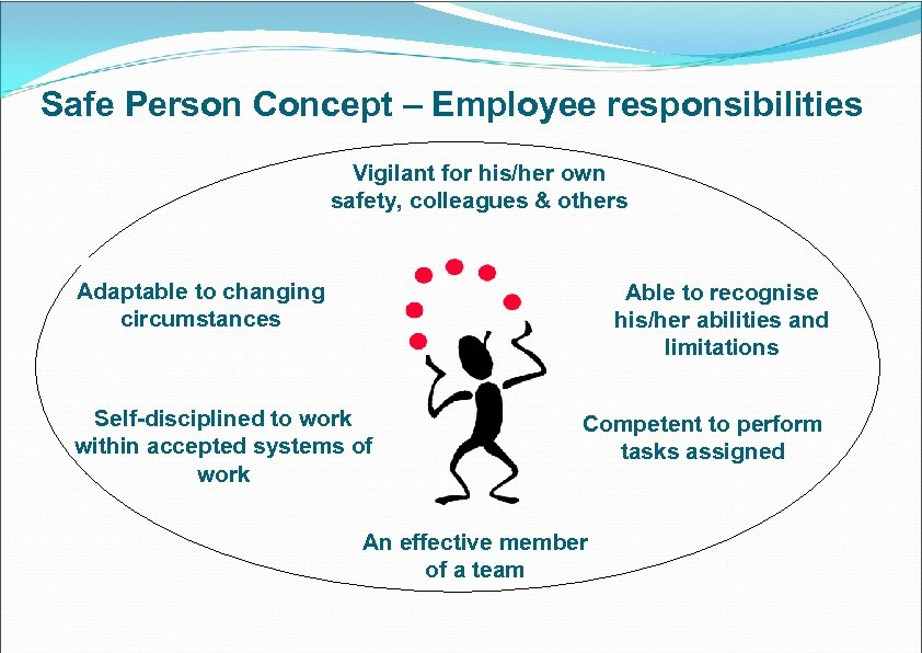 Safe Person Concept – Employee responsibilities Vigilant for his/her own safety, colleagues & others