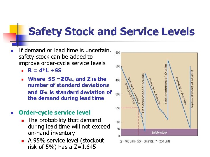 Safety Stock and Service Levels n If demand or lead time is uncertain, safety
