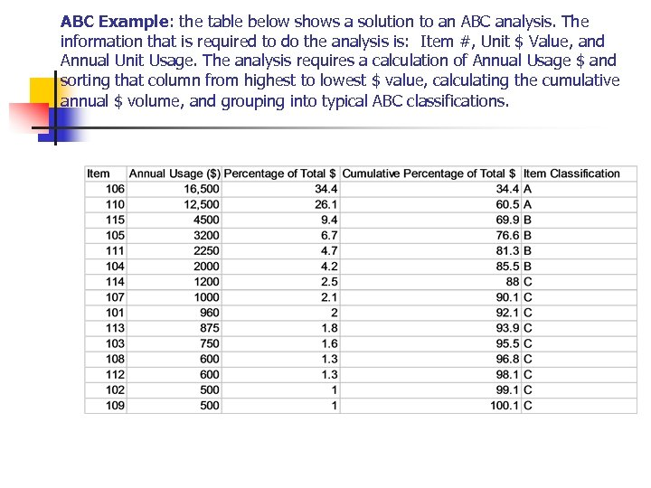 ABC Example: the table below shows a solution to an ABC analysis. The information