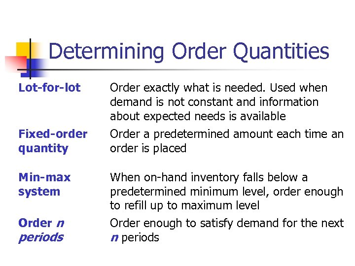 Determining Order Quantities Lot-for-lot Fixed-order quantity Order exactly what is needed. Used when demand