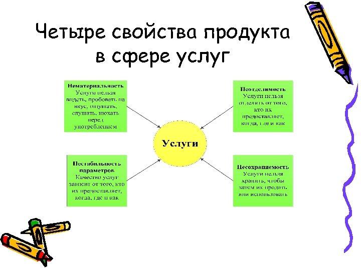 Четыре свойства продукта в сфере услуг