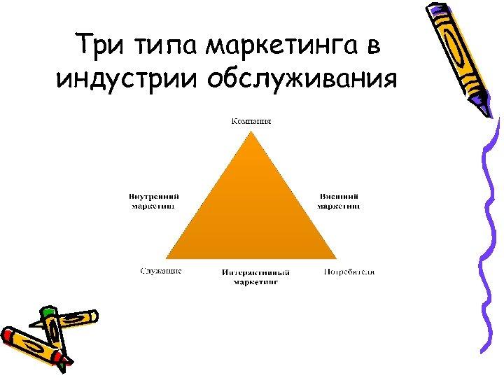 Три типа маркетинга в индустрии обслуживания