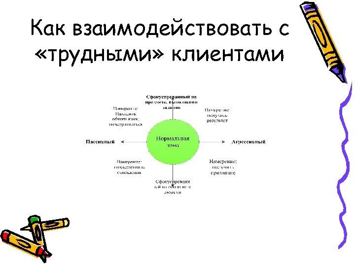 Как взаимодействовать с «трудными» клиентами