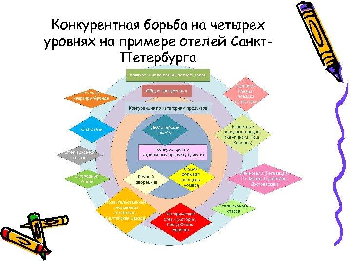 Конкурентная борьба на четырех уровнях на примере отелей Санкт. Петербурга