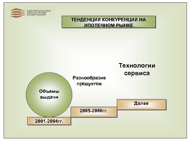 ТЕНДЕНЦИИ КОНКУРЕНЦИИ НА ИПОТЕЧНОМ РЫНКЕ Разнообразие продуктов Технологии сервиса Объемы выдачи Далее 2005 -2006