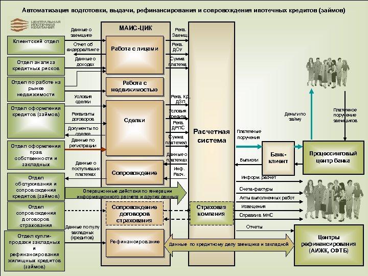 Автоматизация подготовки, выдачи, рефинансирования и сопровождения ипотечных кредитов (займов) Данные о заемщике Клиентский отдел