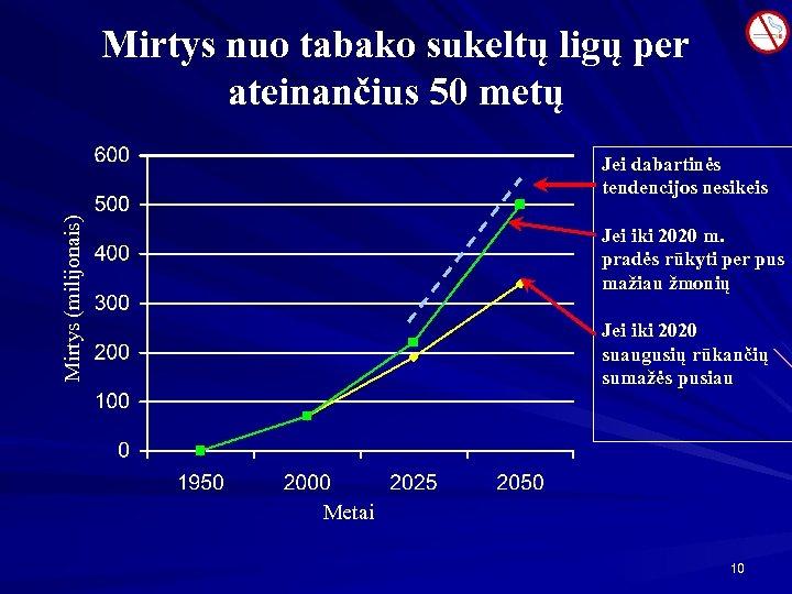 Mirtys nuo tabako sukeltų ligų per ateinančius 50 metų 520 Mirtys (milijonais) 500 340
