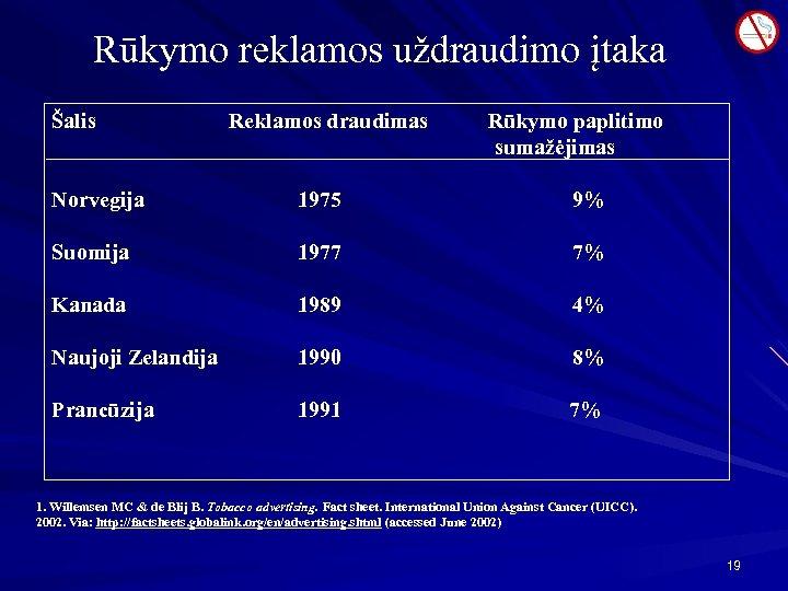 Rūkymo reklamos uždraudimo įtaka Šalis Reklamos draudimas Rūkymo paplitimo sumažėjimas Norvegija 1975 9% Suomija
