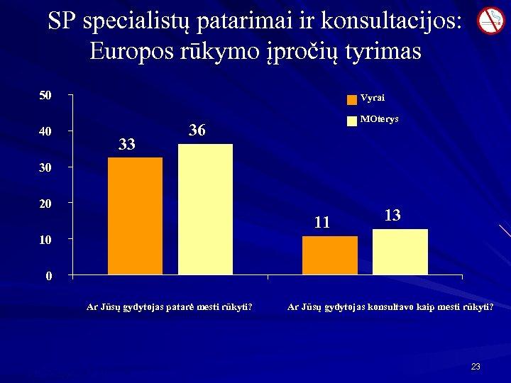 SP specialistų patarimai ir konsultacijos: Europos rūkymo įpročių tyrimas 50 40 Vyrai 33 MOterys