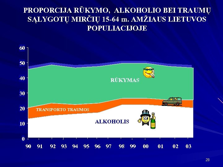 PROPORCIJA RŪKYMO, ALKOHOLIO BEI TRAUMŲ SĄLYGOTŲ MIRČIŲ 15 -64 m. AMŽIAUS LIETUVOS POPULIACIJOJE 60