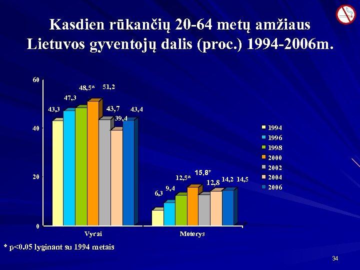 Kasdien rūkančių 20 -64 metų amžiaus Lietuvos gyventojų dalis (proc. ) 1994 -2006 m.