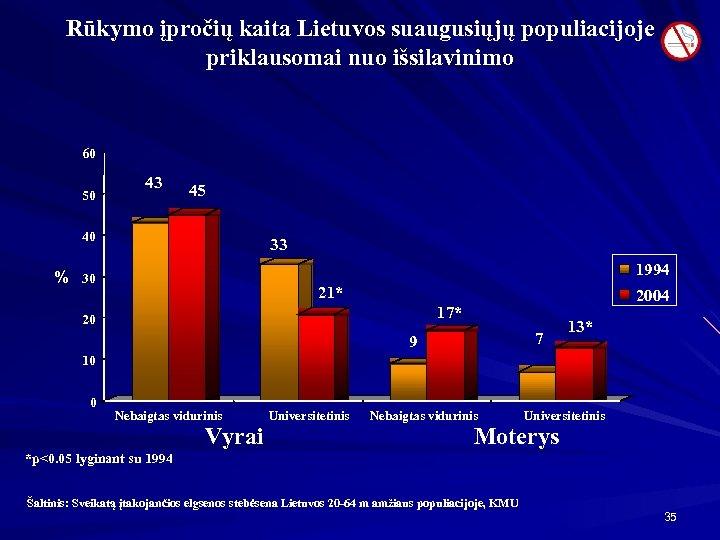 Rūkymo įpročių kaita Lietuvos suaugusiųjų populiacijoje priklausomai nuo išsilavinimo 60 50 43 45 40