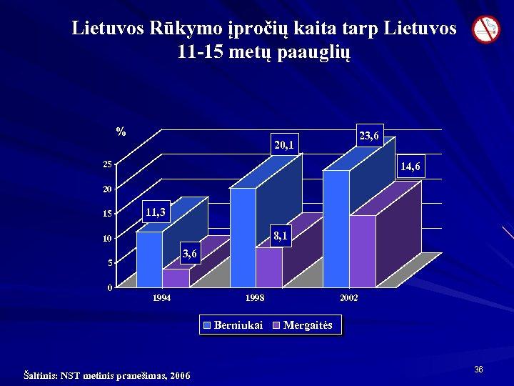 Lietuvos Rūkymo įpročių kaita tarp Lietuvos 11 -15 metų paauglių % 23, 6 20,