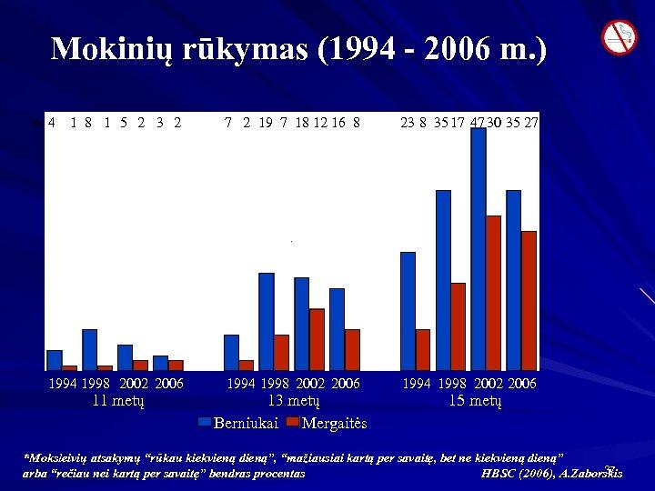 Mokinių rūkymas (1994 - 2006 m. ) % 4 1 8 1 5 2