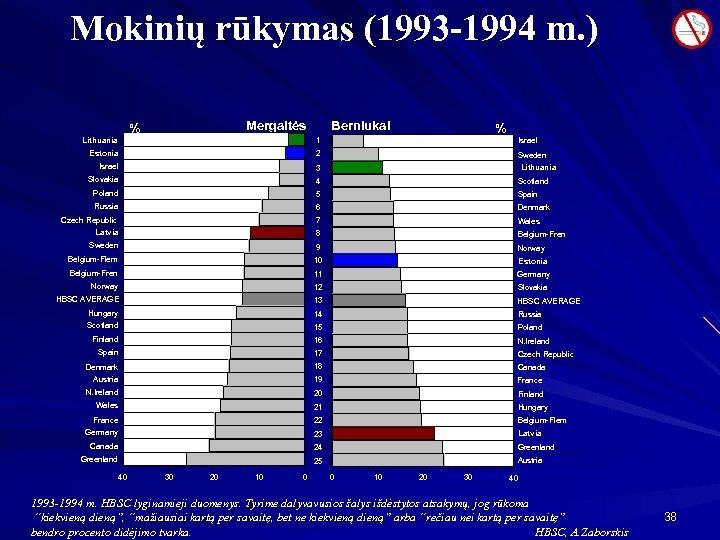 Mokinių rūkymas (1993 -1994 m. ) Mergaitės % Lithuania Berniukai % 3. 5 1