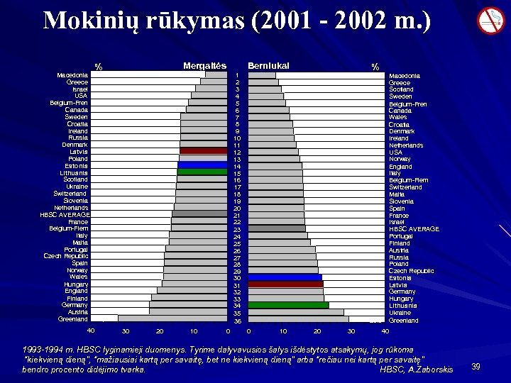 Mokinių rūkymas (2001 - 2002 m. ) Macedonia Greece Israel USA Belgium-Fren Canada Sweden