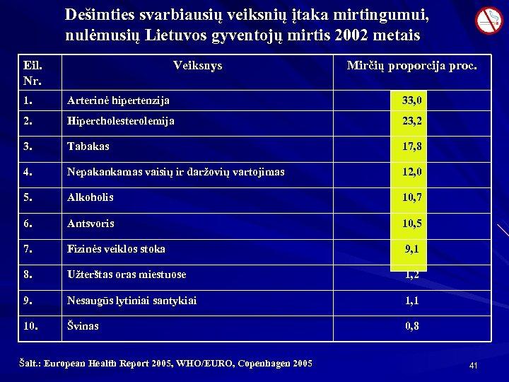 Dešimties svarbiausių veiksnių įtaka mirtingumui, nulėmusių Lietuvos gyventojų mirtis 2002 metais Eil. Nr. Veiksnys