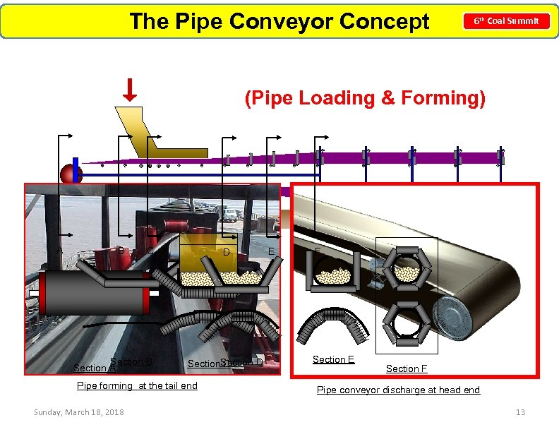 The Pipe Conveyor Concept 6 th Coal Summit (Pipe Loading & Forming) A B
