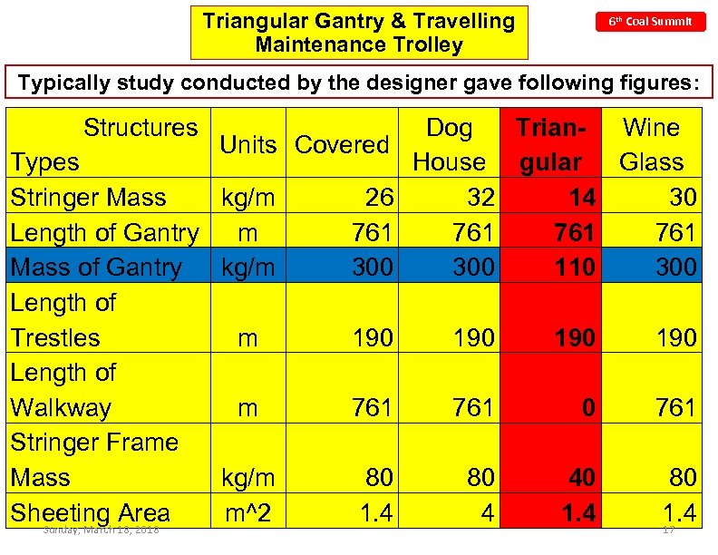 Triangular Gantry & Travelling Maintenance Trolley 6 th Coal Summit Typically study conducted by
