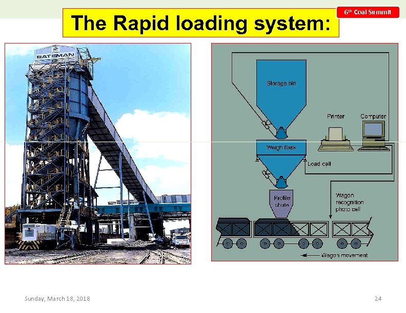 The Rapid loading system: 6 th Coal Summit Sunday, March 18, 2018 24