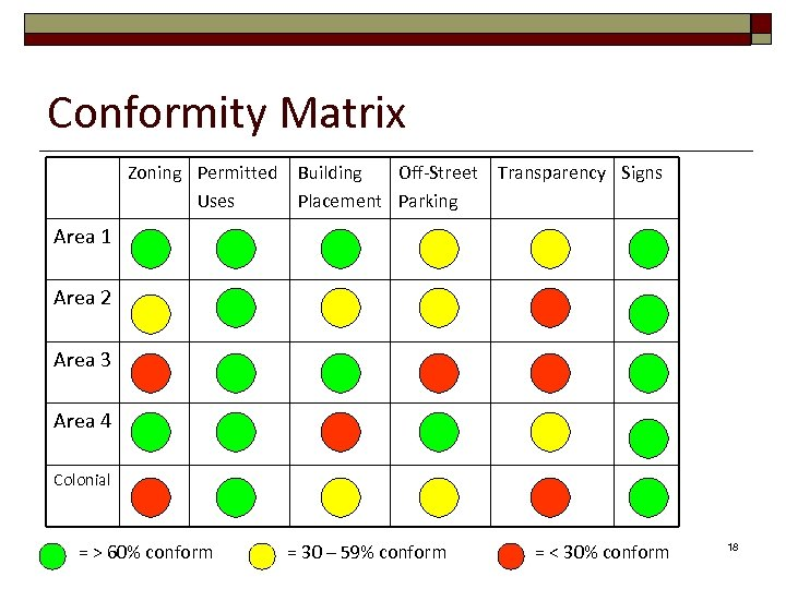 Conformity Matrix Zoning Permitted Uses Building Off-Street Placement Parking Transparency Signs Area 1 Area