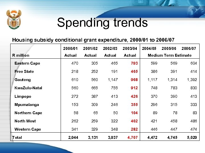 Spending trends Housing subsidy conditional grant expenditure, 2000/01 to 2006/07 2000/01 2001/02 2002/03 2003/04