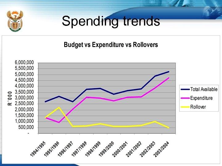Spending trends