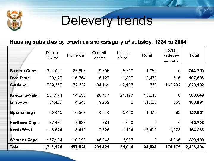 Delevery trends Housing subsidies by province and category of subsidy, 1994 to 2004 Eastern