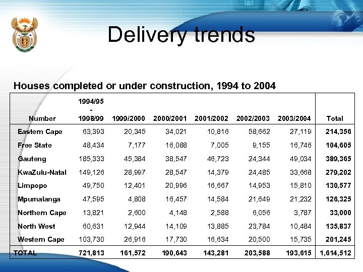 Delivery trends Houses completed or under construction, 1994 to 2004 1994/95 1998/99 1999/2000/2001/2002/2003/2004 Eastern