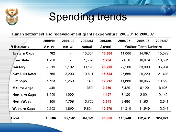 Spending trends Human settlement and redevelopment grants expenditure, 2000/01 to 2006/07 2000/01 2001/02 2002/03