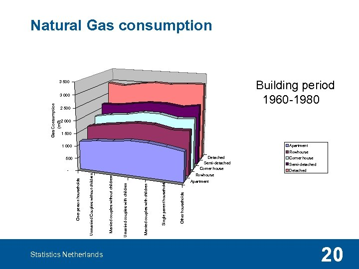 Natural Gas consumption Building period 1960 -1980 3 500 2 000 (m 3) Gas