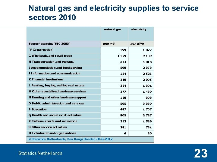Natural gas and electricity supplies to service sectors 2010 natural gas Sector/branche (SIC 2008)