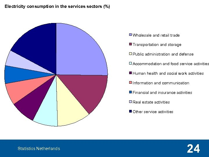 Electricity consumption in the services sectors (%) Wholesale and retail trade Transportation and storage