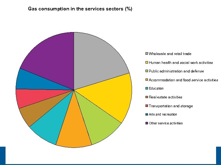 Gas consumption in the services sectors (%) Wholesale and retail trade Human health and